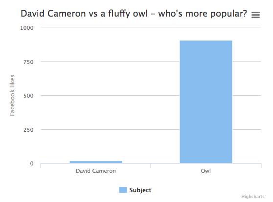 Buzzfeed Graph